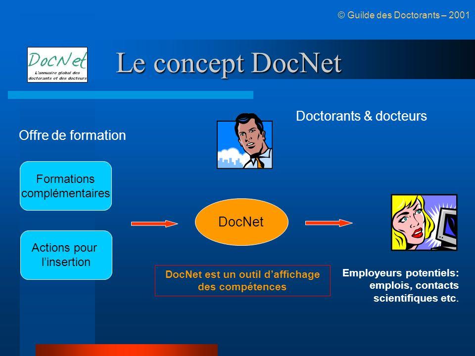 Le concept DocNet © Guilde des Doctorants – 2001 DocNet est un outil daffichage des compétences Employeurs potentiels: emplois, contacts scientifiques etc.