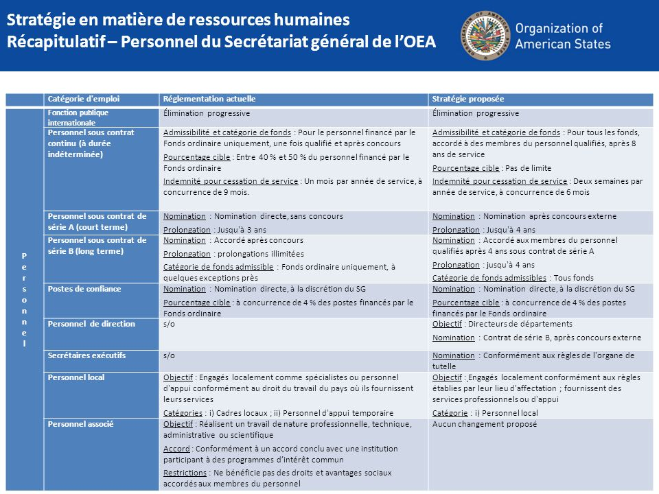 Catégorie d'emploiRéglementation actuelleStratégie proposée PersonnelPersonnel Fonction publique internationale Élimination progressive Personnel sous