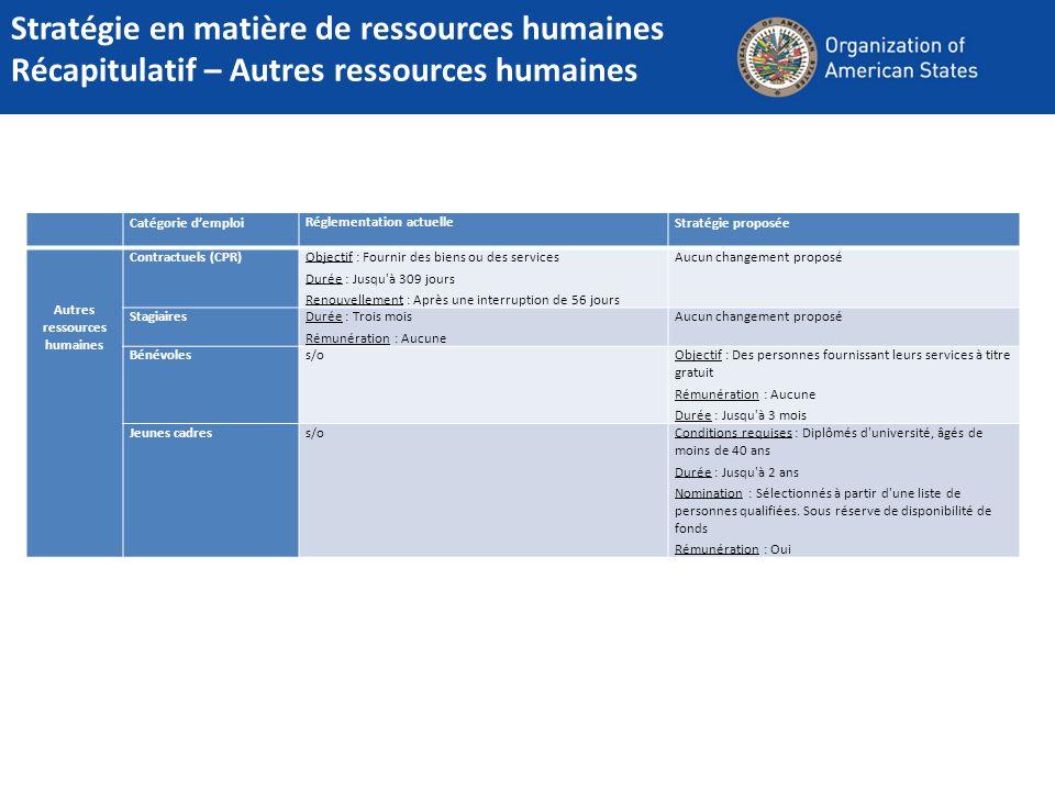 Catégorie demploiRéglementation actuelleStratégie proposée Autres ressources humaines Contractuels (CPR)Objectif : Fournir des biens ou des services D