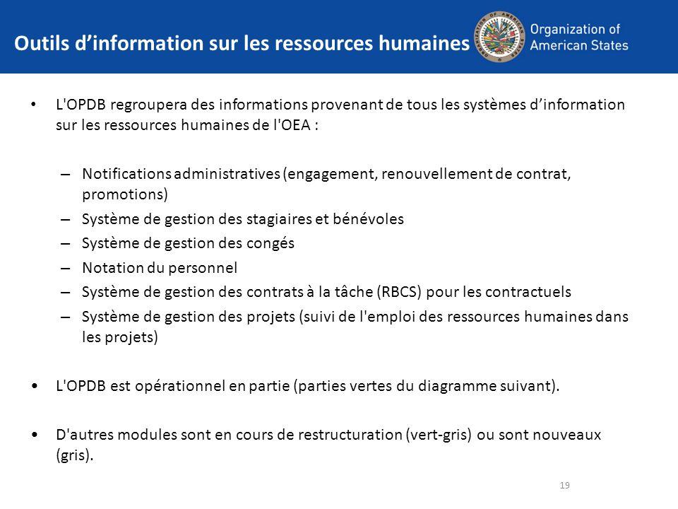 Outils dinformation sur les ressources humaines L'OPDB regroupera des informations provenant de tous les systèmes dinformation sur les ressources huma