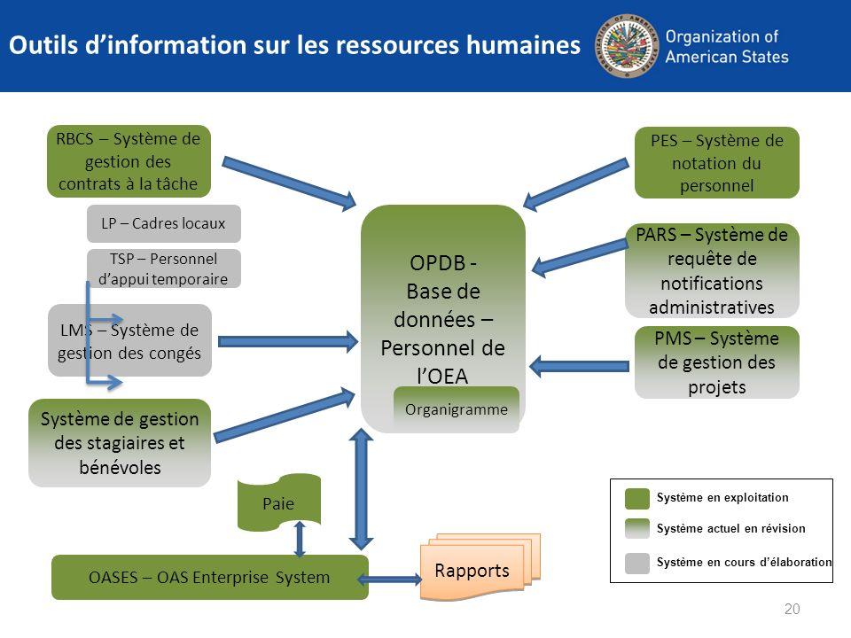 LP – Cadres locaux 20 Outils dinformation sur les ressources humaines OPDB - Base de données – Personnel de lOEA PARS – Système de requête de notifica