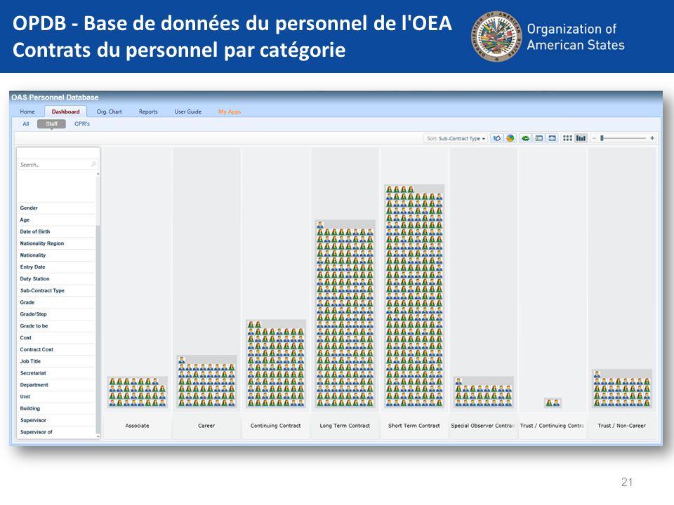 OPDB - Base de données du personnel de l'OEA Contrats du personnel par catégorie 21