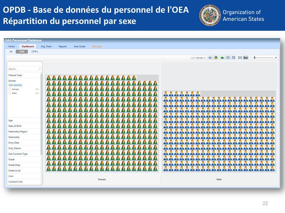 22 OPDB - Base de données du personnel de l'OEA Répartition du personnel par sexe