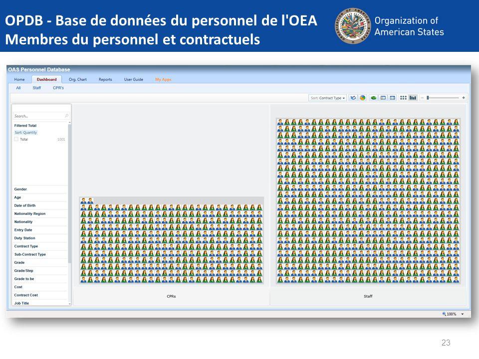 23 OPDB - Base de données du personnel de l'OEA Membres du personnel et contractuels