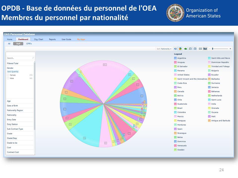 24 OPDB - Base de données du personnel de l'OEA Membres du personnel par nationalité
