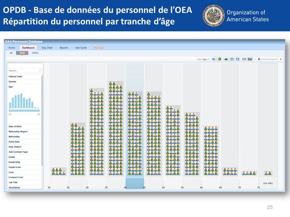 25 OPDB - Base de données du personnel de l'OEA Répartition du personnel par tranche dâge