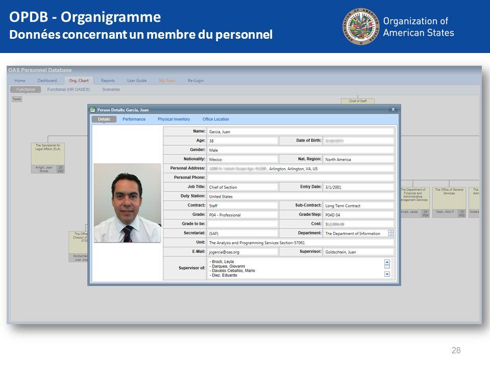 28 OPDB - Organigramme Données concernant un membre du personnel