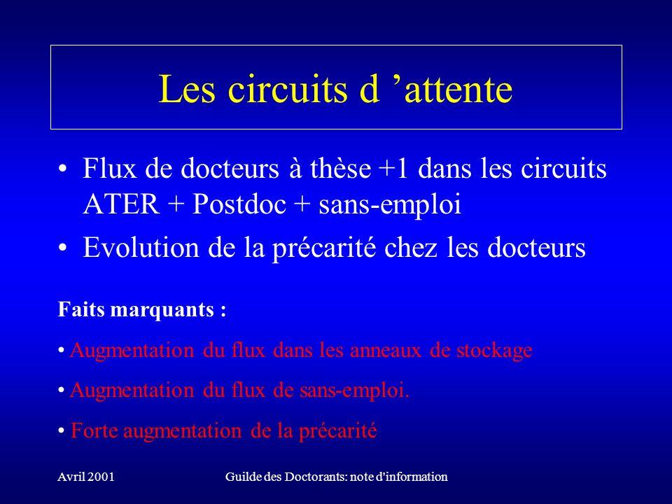Avril 2001Guilde des Doctorants: note d'information Les circuits d attente Flux de docteurs à thèse +1 dans les circuits ATER + Postdoc + sans-emploi