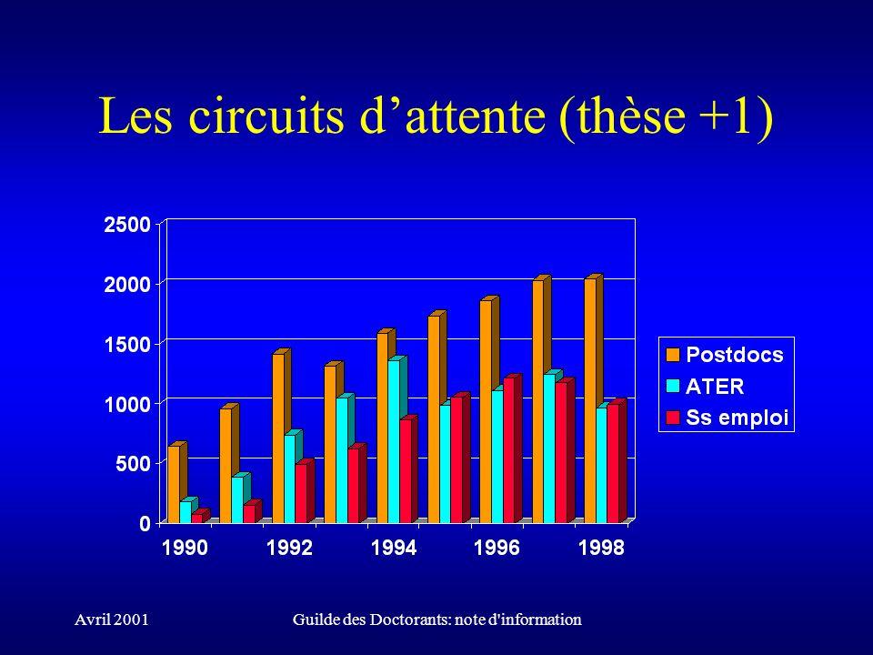 Avril 2001Guilde des Doctorants: note d'information Les circuits dattente (thèse +1)