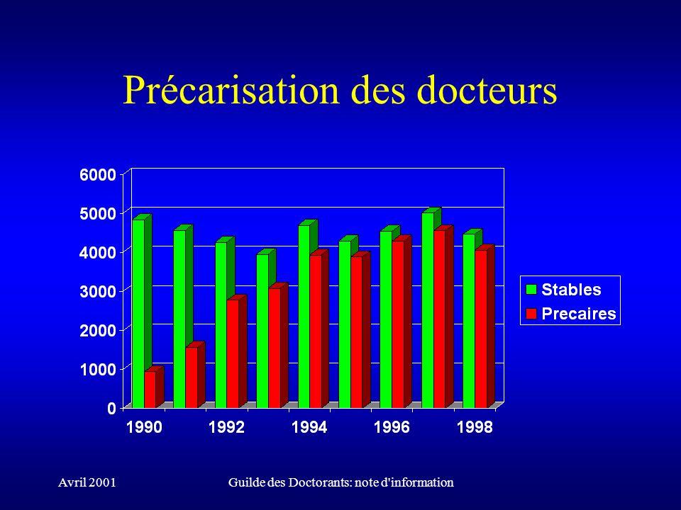 Avril 2001Guilde des Doctorants: note d information Précarisation des docteurs