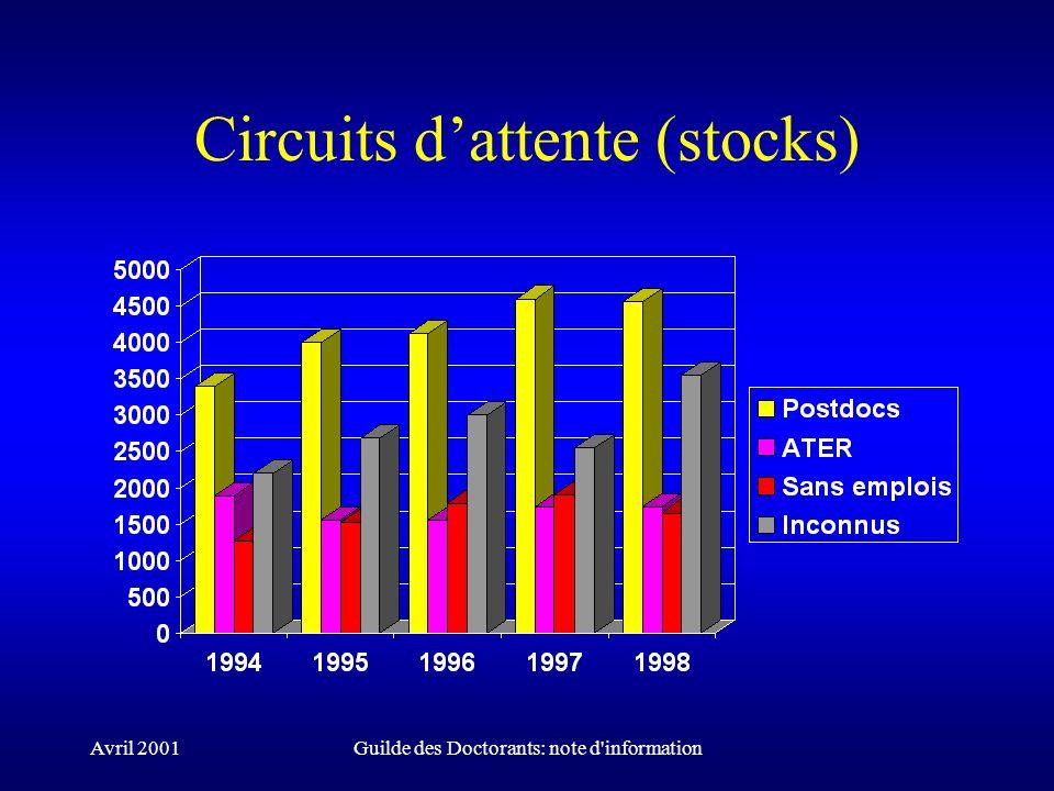 Avril 2001Guilde des Doctorants: note d'information Circuits dattente (stocks)