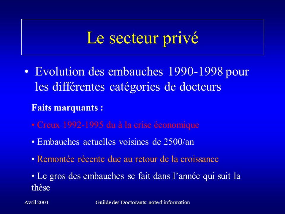 Avril 2001Guilde des Doctorants: note d'information Le secteur privé Evolution des embauches 1990-1998 pour les différentes catégories de docteurs Fai