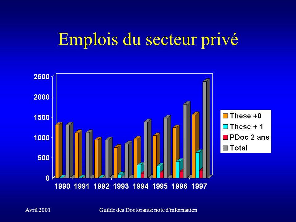 Avril 2001Guilde des Doctorants: note d'information Emplois du secteur privé