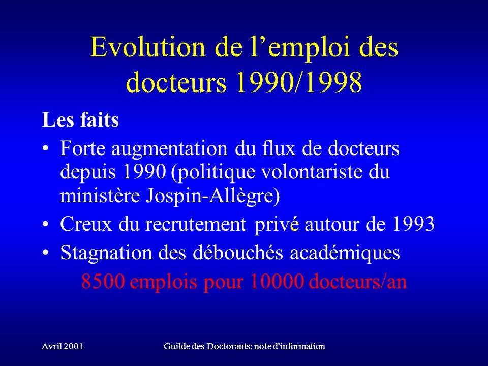 Avril 2001Guilde des Doctorants: note d'information Evolution de lemploi des docteurs 1990/1998 Les faits Forte augmentation du flux de docteurs depui