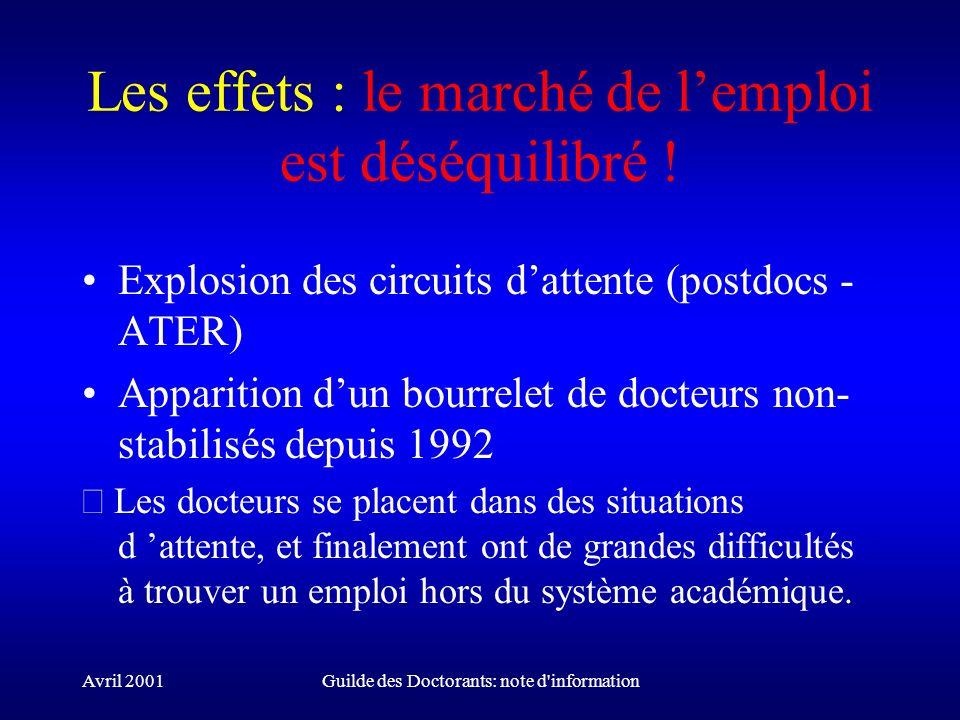 Avril 2001Guilde des Doctorants: note d'information Les effets : le marché de lemploi est déséquilibré ! Explosion des circuits dattente (postdocs - A