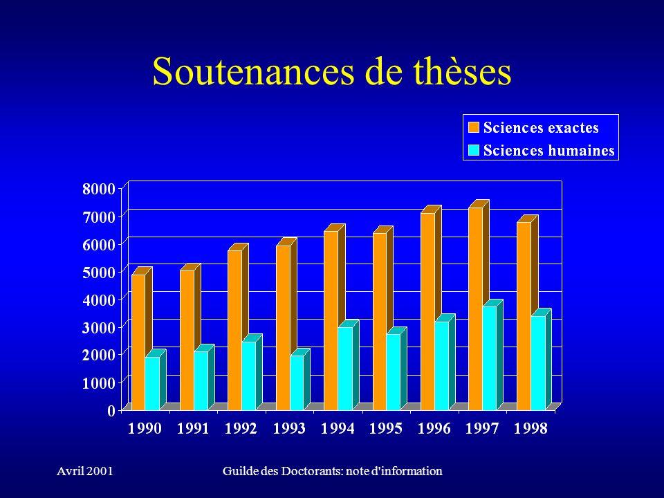 Avril 2001Guilde des Doctorants: note d'information Soutenances de thèses