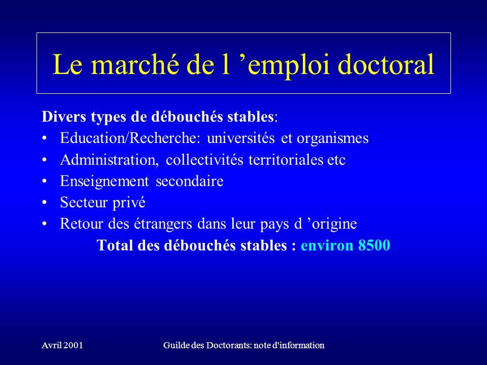 Avril 2001Guilde des Doctorants: note d'information Le marché de l emploi doctoral Divers types de débouchés stables: Education/Recherche: universités