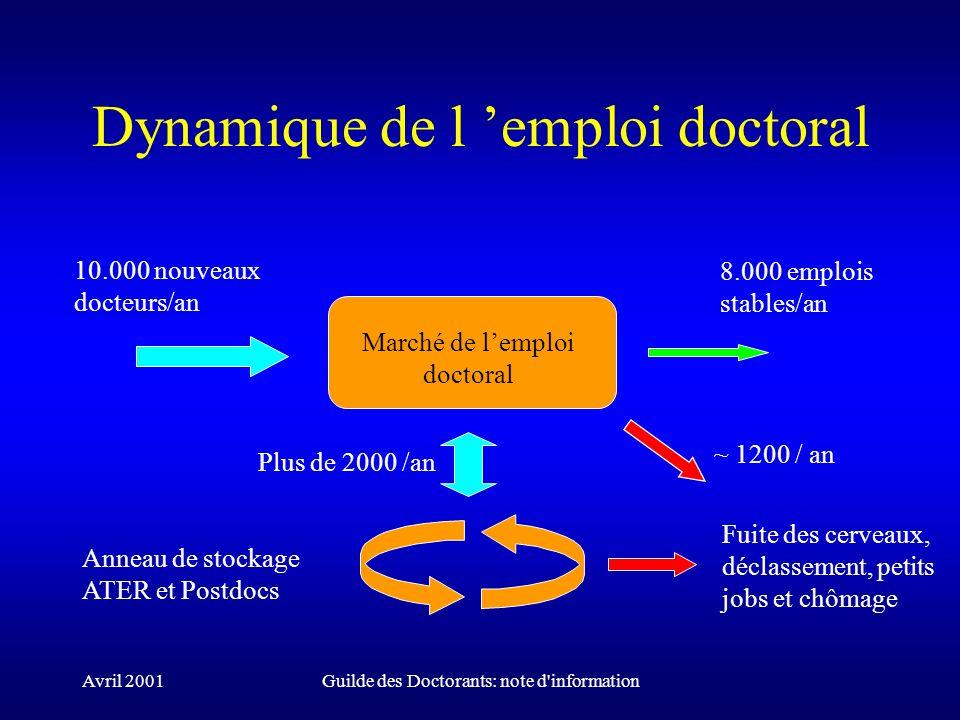 Avril 2001Guilde des Doctorants: note d'information Dynamique de l emploi doctoral Anneau de stockage ATER et Postdocs 10.000 nouveaux docteurs/an 8.0