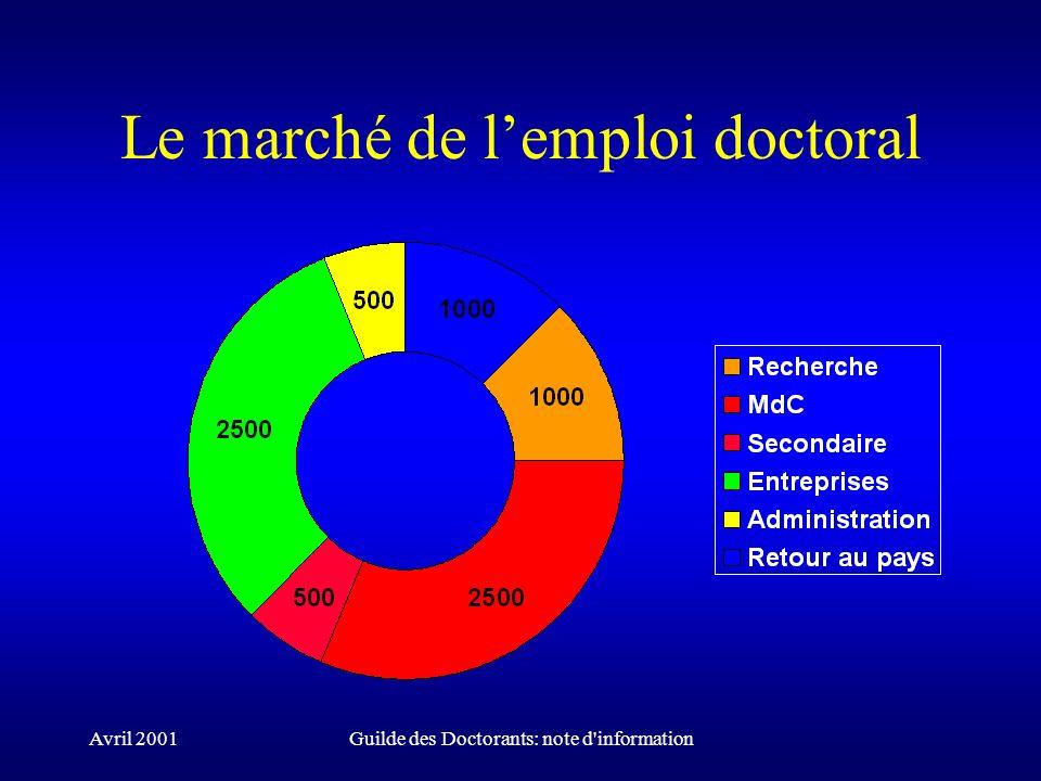 Avril 2001Guilde des Doctorants: note d'information Le marché de lemploi doctoral