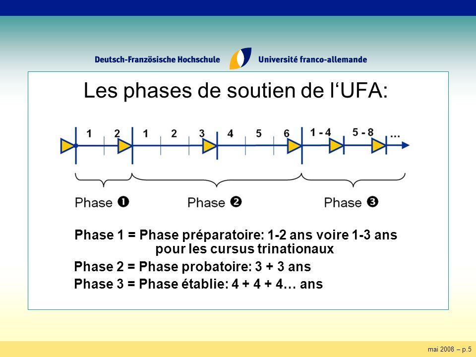 mai 2008 – p.5 Les phases de soutien de lUFA: Phase 1 = Phase préparatoire: 1-2 ans voire 1-3 ans pour les cursus trinationaux Phase 2 = Phase probatoire: 3 + 3 ans Phase 3 = Phase établie: 4 + 4 + 4… ans