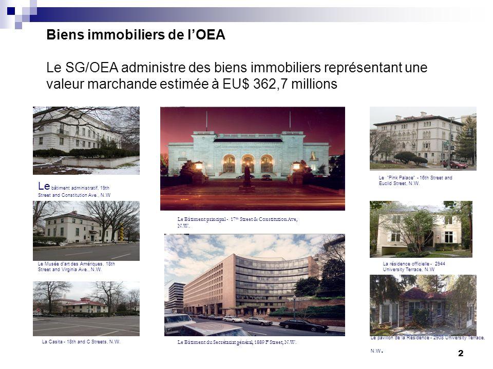 2 Biens immobiliers de lOEA Le SG/OEA administre des biens immobiliers représentant une valeur marchande estimée à EU$ 362,7 millions Le Bâtiment principal - 17 th Street & Constitution Ave, N.W.