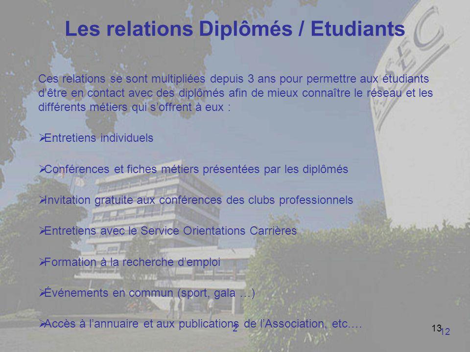 213 Les relations Diplômés / Etudiants Ces relations se sont multipliées depuis 3 ans pour permettre aux étudiants dêtre en contact avec des diplômés