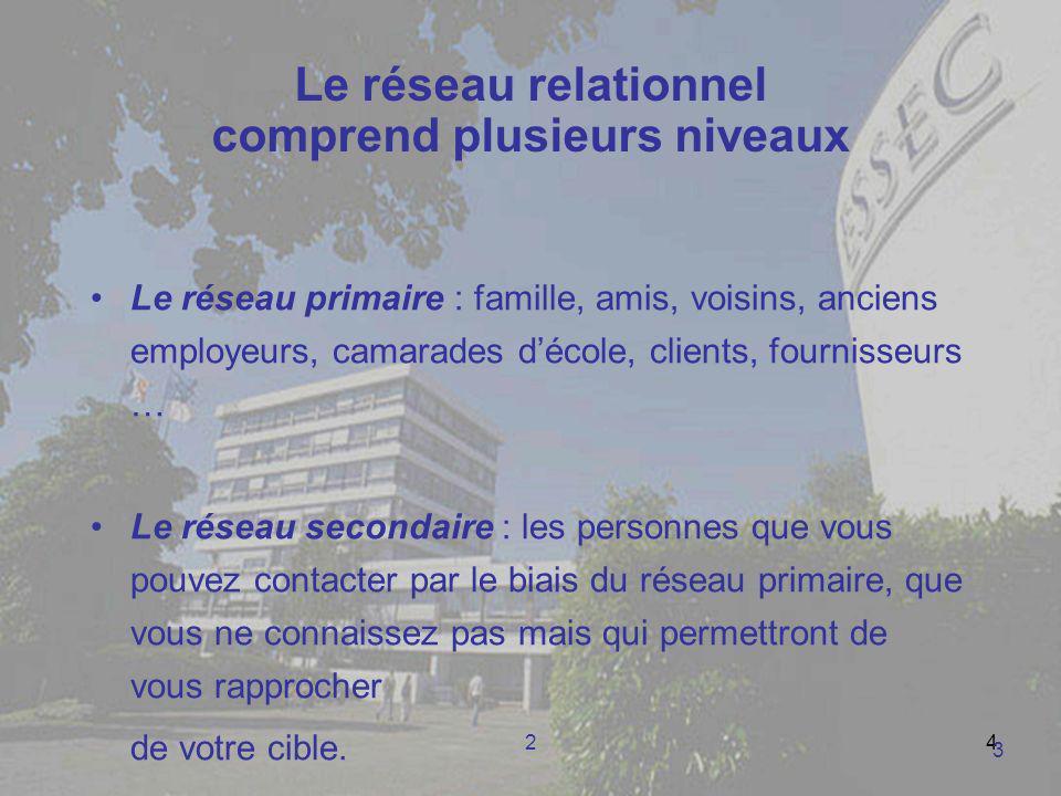 24 Le réseau relationnel comprend plusieurs niveaux Le réseau primaire : famille, amis, voisins, anciens employeurs, camarades décole, clients, fourni