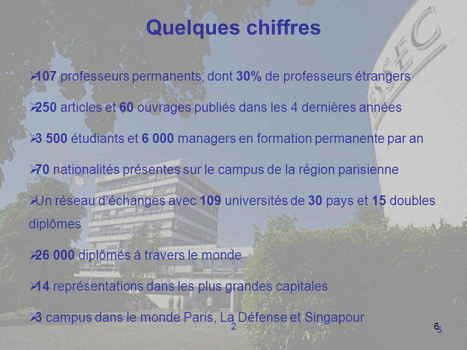 26 Quelques chiffres 107 professeurs permanents, dont 30% de professeurs étrangers 250 articles et 60 ouvrages publiés dans les 4 dernières années 3 5