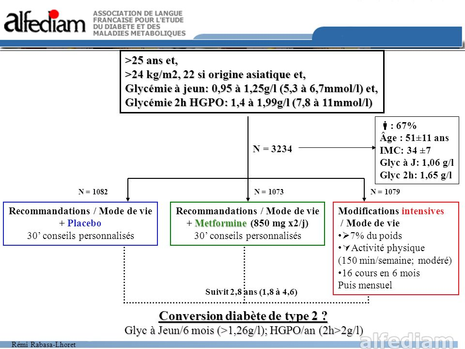 Rémi Rabasa-Lhoret >25 ans et, >24 kg/m2, 22 si origine asiatique et, Glycémie à jeun: 0,95 à 1,25g/l (5,3 à 6,7mmol/l) et, Glycémie 2h HGPO: 1,4 à 1,