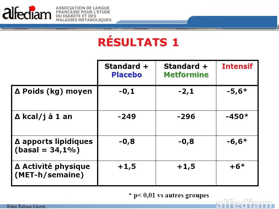 Rémi Rabasa-Lhoret RÉSULTATS 1 Standard + Placebo Standard + Metformine Intensif Poids (kg) moyen-0,1-2,1-5,6* kcal/j à 1 an-249-296-450* apports lipi