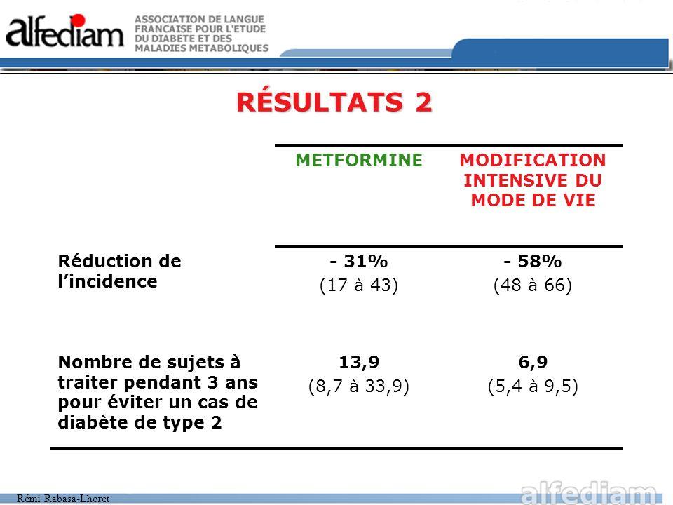 Rémi Rabasa-Lhoret RÉSULTATS 3 Le sexe ou l origine ethnique ninfluencent pas lefficacité Lintervention intensive sur le mode de vie (IIMV) à une efficacité maximale si : –Glycémie initiale à 2h plus faible / glycémie 2h élevée La Metformine est moins efficace si : –IMC plus faible / IMC élevé –Glycémie à jeun plus faible / Glycémie à jeun élevé La différence de résultats entre lIIMV et la Metformine est accentuée pour : –Les sujets les plus âgés –Les sujets les moins gros LIIMV et la Metformine ont une efficacité comparable sur lévolution de la glycémie à jeun.