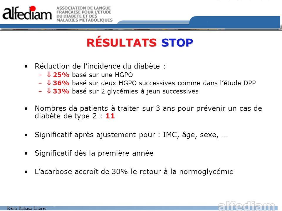 Rémi Rabasa-Lhoret RÉSULTATS STOP Réduction de lincidence du diabète : – 25% basé sur une HGPO – 36% basé sur deux HGPO successives comme dans létude