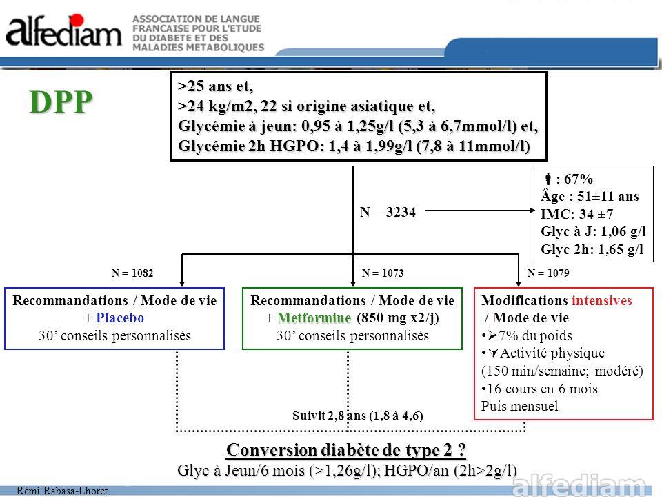 Rémi Rabasa-Lhoret RÉSULTATS DPP-1 Standard + Placebo Standard + Metformine Intensif Poids (kg) moyen-0,1-2,1-5,6* kcal/j à 1 an-249-296-450* apports lipidiques (basal = 34,1%) -0,8 -6,6* Activité physique (MET-h/semaine) +1,5 +6* * p< 0,01 vs autres groupes