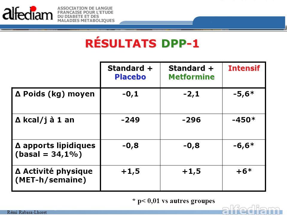 Rémi Rabasa-Lhoret RÉSULTATS DPP-2 METFORMINEMODIFICATION INTENSIVE DU MODE DE VIE Réduction de lincidence -- 31% -(17 à 43) - 58% (48 à 66) Nombre de sujets à traiter pendant 3 ans pour éviter un cas de diabète de type 2 13,9 (8,7 à 33,9) 6,9 (5,4 à 9,5)