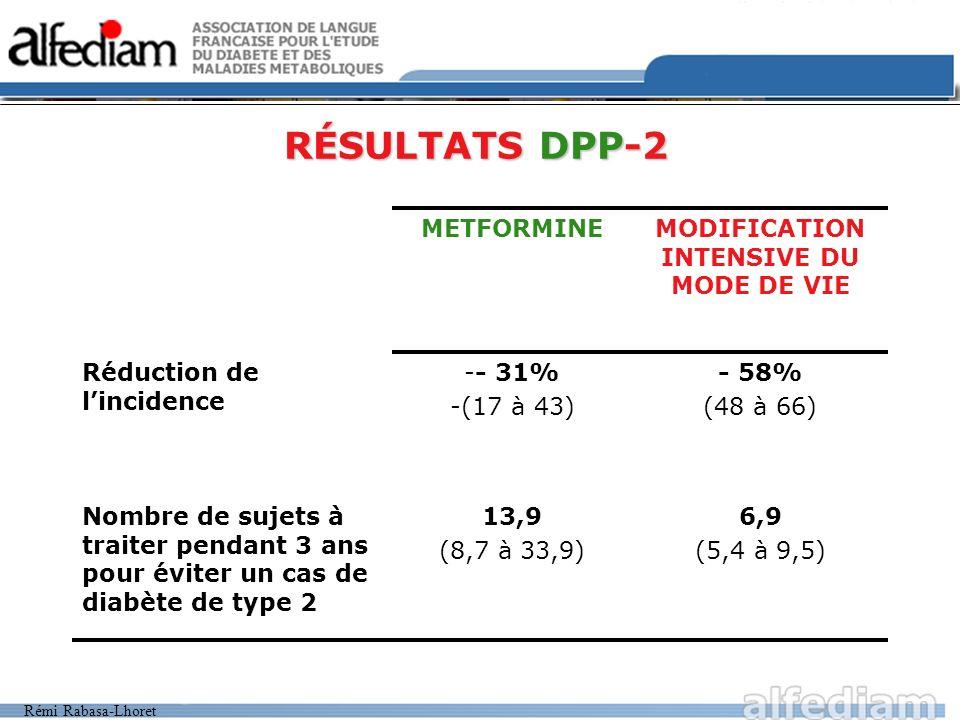 Rémi Rabasa-Lhoret RÉSULTATS DPP-3 Le sexe ou lorigine ethnique ninfluencent pas lefficacité Lintervention intensive sur le mode de vie (IIMV) à une efficacité maximale si : –Glycémie initiale à 2h plus faible / glycémie 2h élevée La Metformine est moins efficace si : –IMC plus faible / IMC élevé –Glycémie à jeun plus faible / Glycémie à jeun élevé La différence de résultats entre lIIMV et la Metformine est accentuée pour : –Les sujets les plus âgés –Les sujets les moins gros LIIMV et la Metformine ont une efficacité comparable sur lévolution de la glycémie à jeun.