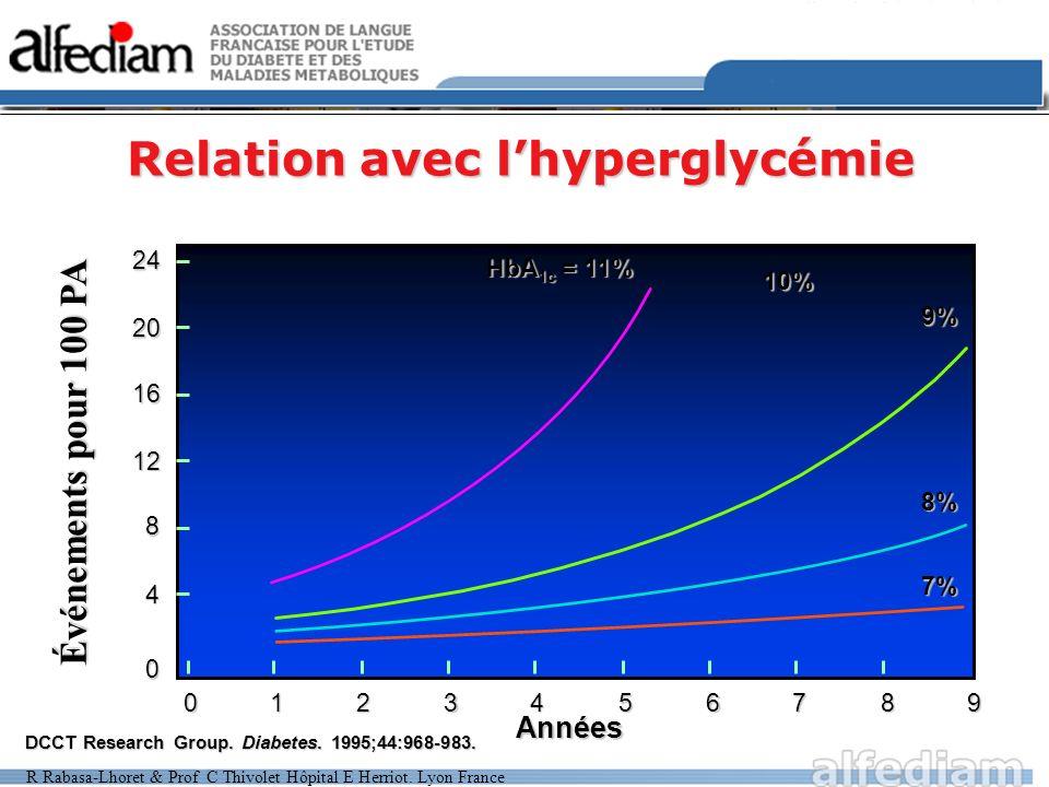 Relation avec lhyperglycémie Événements pour 100 PA Années 0 4 8 12 16 20 240123456789 HbA 1c = 11% 10% 9% 8% 7% DCCT Research Group. Diabetes. 1995;4