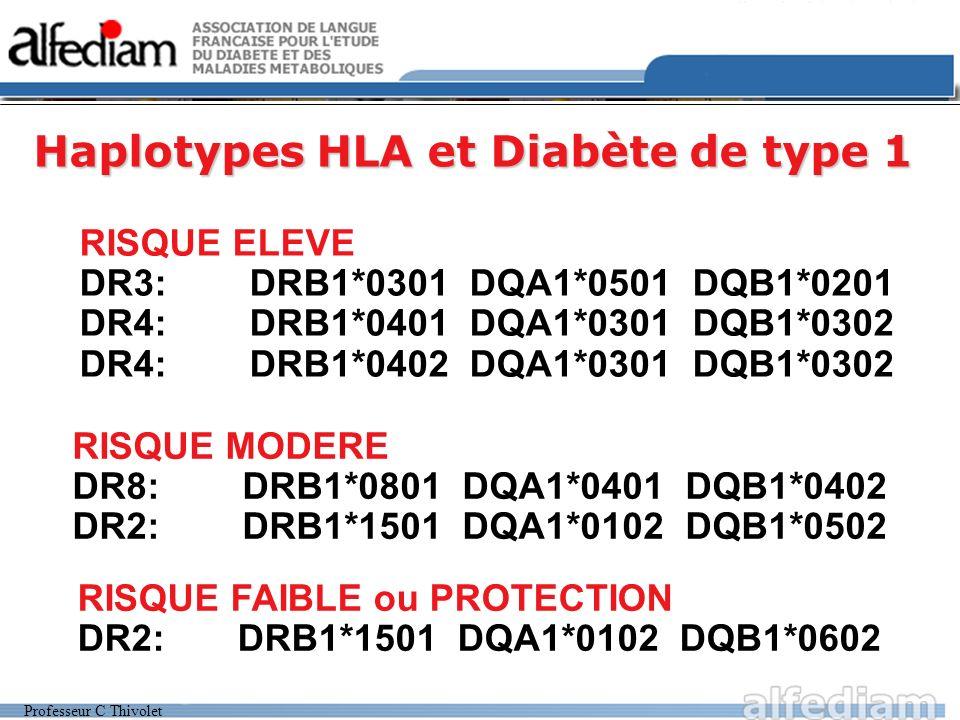 Professeur C Thivolet Haplotypes HLA et Diabète de type 1 RISQUE ELEVE DR3: DRB1*0301 DQA1*0501 DQB1*0201 DR4: DRB1*0401 DQA1*0301 DQB1*0302 DR4: DRB1