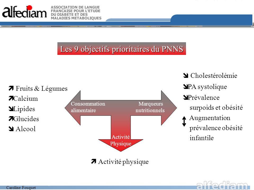 Caroline Fouquet Cholestérolémie PA systolique Prévalence surpoids et obésité Augmentation prévalence obésité infantile Les 9 objectifs prioritaires d