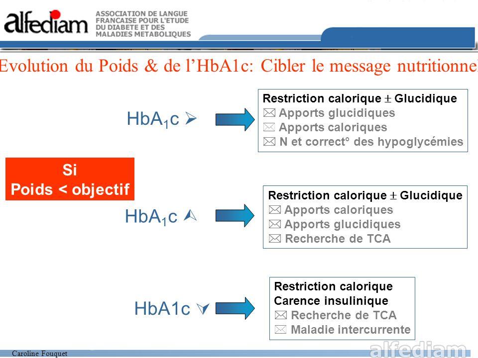 Caroline Fouquet Evolution du Poids & de lHbA1c: Cibler le message nutritionnel Si Poids < objectif HbA 1 c Restriction calorique Glucidique Apports glucidiques * Apports caloriques N et correct° des hypoglycémies HbA 1 c Restriction calorique Glucidique Apports caloriques Apports glucidiques Recherche de TCA HbA1c Restriction calorique Carence insulinique Recherche de TCA * Maladie intercurrente