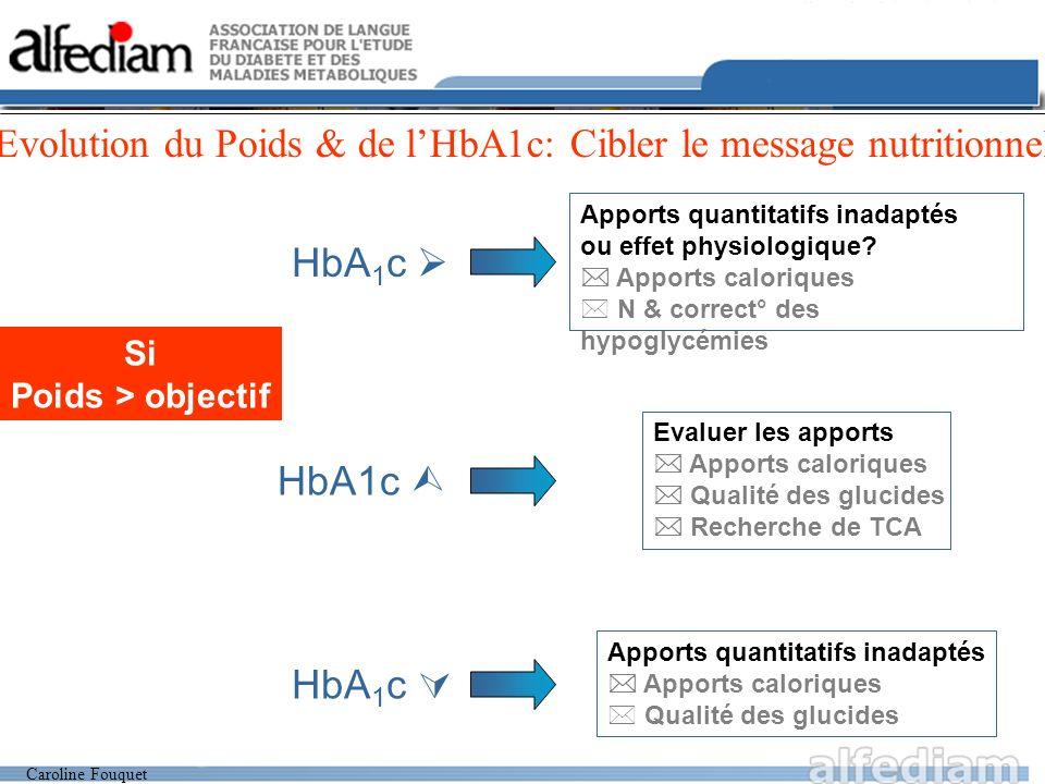 Caroline Fouquet Si Poids > objectif HbA 1 c Apports quantitatifs inadaptés Apports caloriques * Qualité des glucides HbA 1 c Apports quantitatifs inadaptés ou effet physiologique.