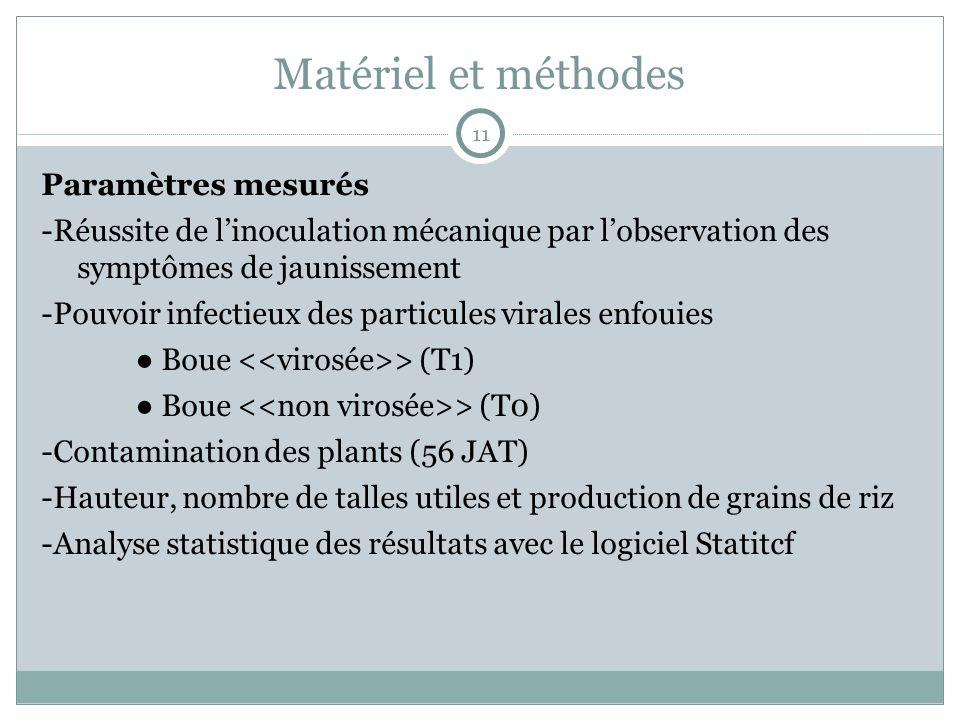 Matériel et méthodes Paramètres mesurés -Réussite de linoculation mécanique par lobservation des symptômes de jaunissement -Pouvoir infectieux des particules virales enfouies Boue > (T1) Boue > (T0) -Contamination des plants (56 JAT) -Hauteur, nombre de talles utiles et production de grains de riz -Analyse statistique des résultats avec le logiciel Statitcf 11
