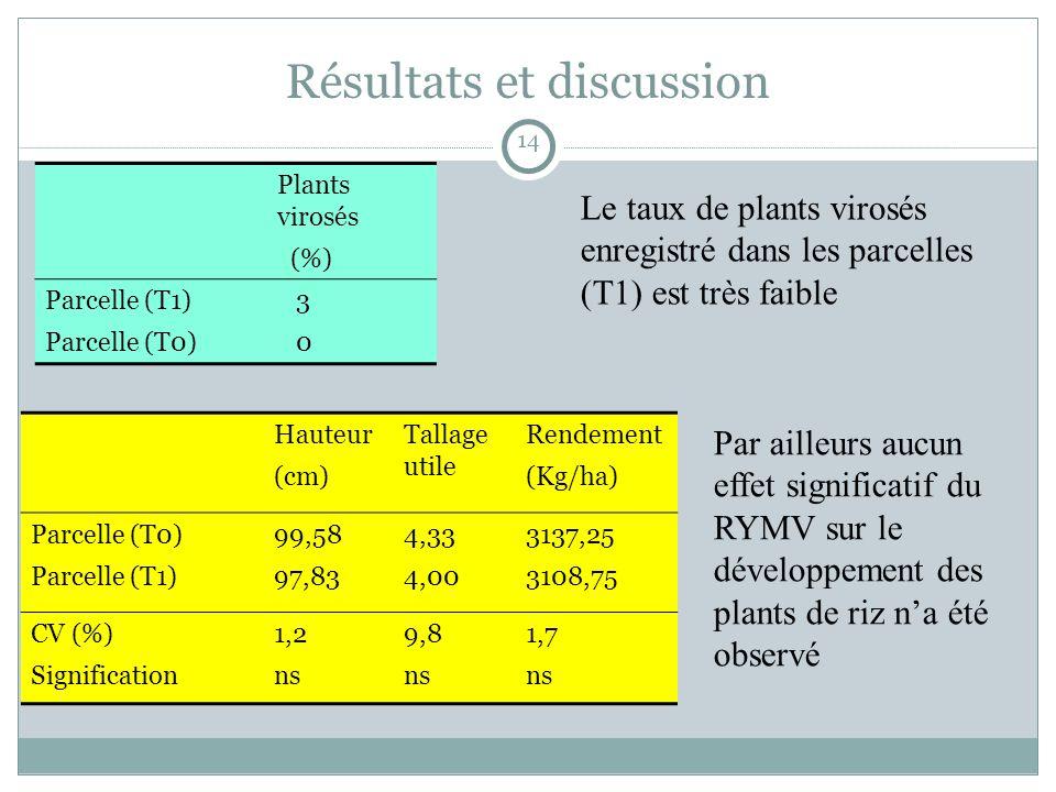 Résultats et discussion Plants virosés (%) Parcelle (T1) Parcelle (T0) 3 0 Hauteur (cm) Tallage utile Rendement (Kg/ha) Parcelle (T0) Parcelle (T1) 99,58 97,83 4,33 4,00 3137,25 3108,75 CV (%) Signification 1,2 ns 9,8 ns 1,7 ns Le taux de plants virosés enregistré dans les parcelles (T1) est très faible Par ailleurs aucun effet significatif du RYMV sur le développement des plants de riz na été observé 14