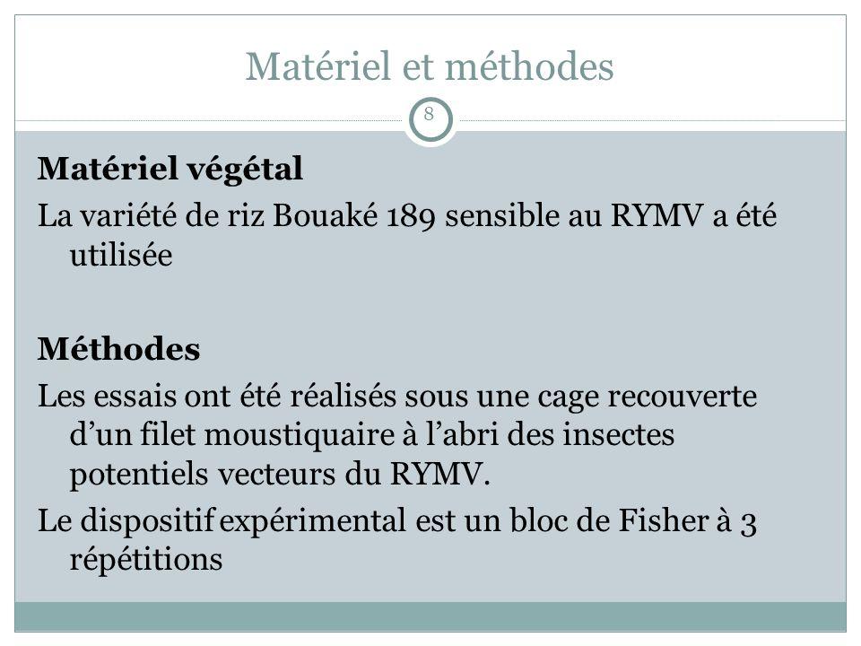 Matériel et méthodes Matériel végétal La variété de riz Bouaké 189 sensible au RYMV a été utilisée Méthodes Les essais ont été réalisés sous une cage recouverte dun filet moustiquaire à labri des insectes potentiels vecteurs du RYMV.