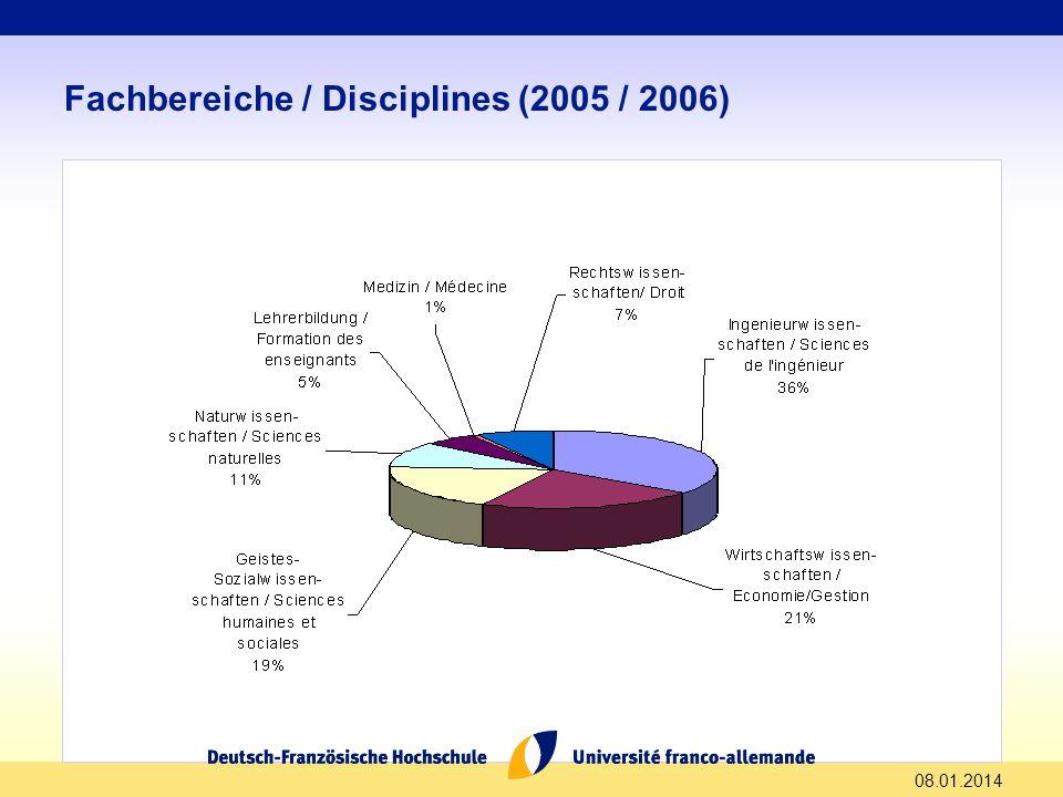 08.01.2014 Fachbereiche / Disciplines (2005 / 2006)