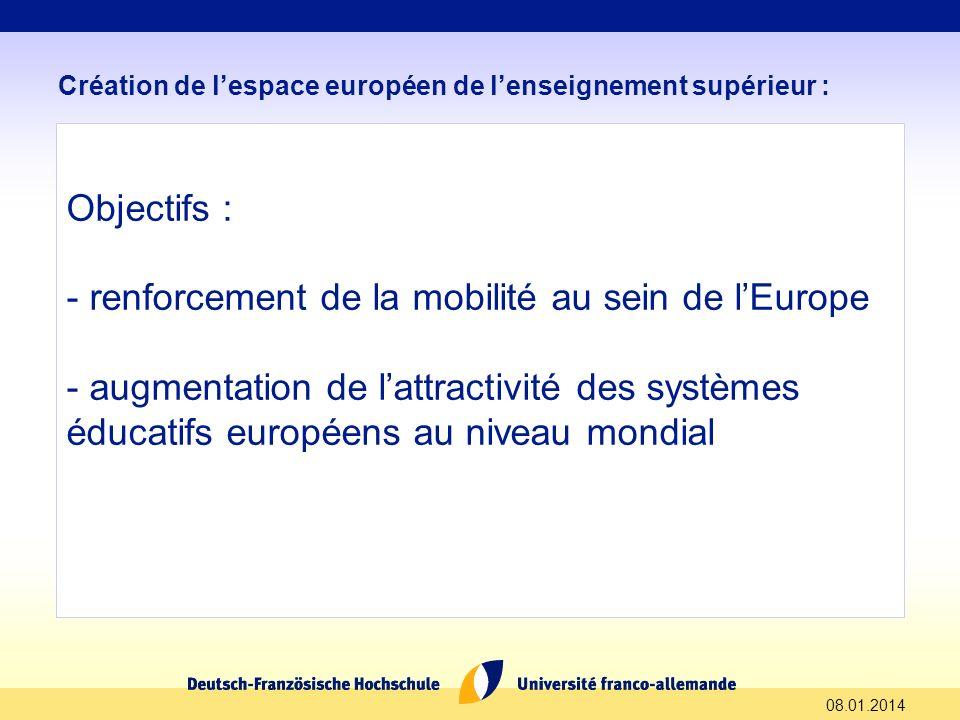 08.01.2014 Création de lespace européen de lenseignement supérieur : Objectifs : - renforcement de la mobilité au sein de lEurope - augmentation de la