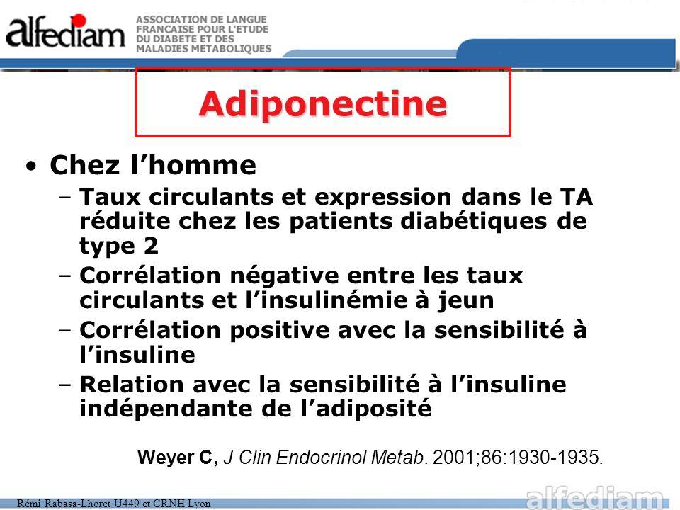Rémi Rabasa-Lhoret U449 et CRNH Lyon Chez lhomme –Taux circulants et expression dans le TA réduite chez les patients diabétiques de type 2 –Corrélatio