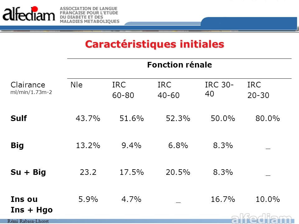 Rémi Rabasa-Lhoret Caractéristiques initiales Fonction rénale Clairance ml/min/1.73m-2 NleIRC 60-80 IRC 40-60 IRC 30- 40 IRC 20-30 Sulf43.7%51.6%52.3%50.0%80.0% Big13.2%9.4%6.8%8.3%_ Su + Big23.217.5%20.5%8.3%_ Ins ou Ins + Hgo 5.9%4.7%_16.7%10.0%