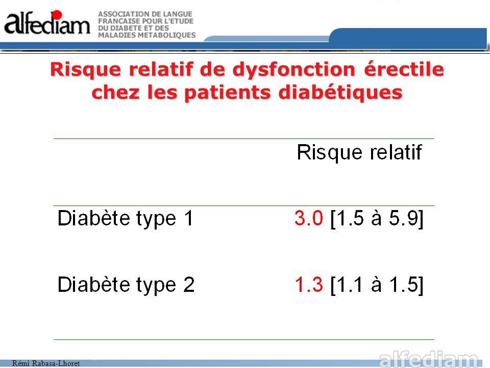 Rémi Rabasa-Lhoret Risque relatif de dysfonction érectile chez les patients diabétiques