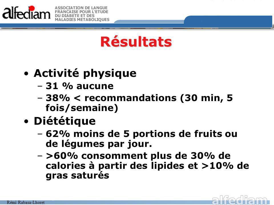 Rémi Rabasa-Lhoret Résultats Activité physique –31 % aucune –38% < recommandations (30 min, 5 fois/semaine) Diététique –62% moins de 5 portions de fruits ou de légumes par jour.