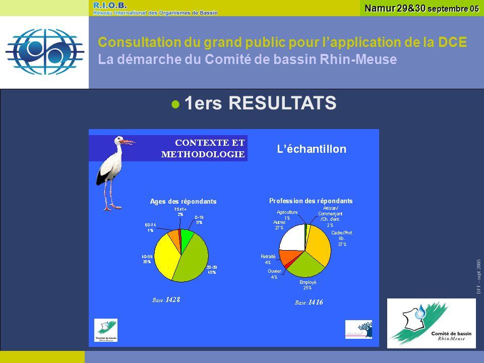 DFF – sept 2005 Consultation du grand public pour lapplication de la DCE La démarche du Comité de bassin Rhin-Meuse Namur 29&30 septembre 05 1ers RESULTATS